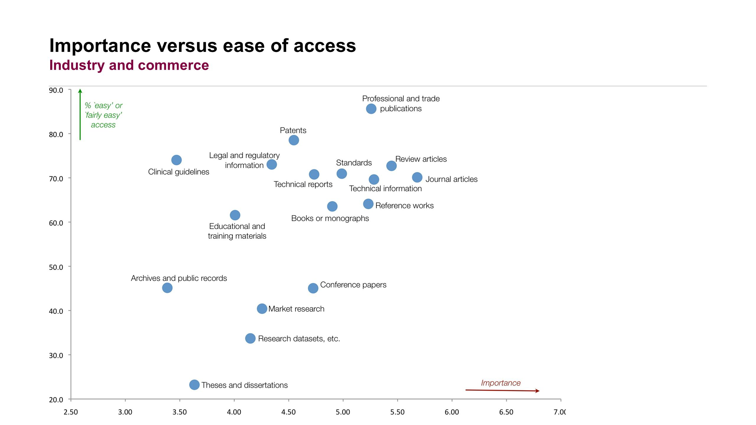 Importance versus ease of access Industry and commerce