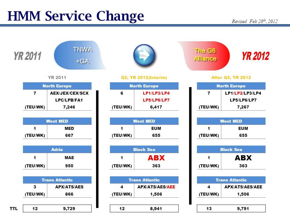 HMM Service Change TNWA +GA TNWA +GA The G6 Alliance YR 2011Q2, YR 2012(Interim)After Q3, YR 2012 North Europe 7AEX/JEX/CEX/SCX6LP1/LP3/LP47LP1/LP2/LP3/LP4 LPC/LPB/FA1 LP5/LP6/LP7 (TEU/WK)7,246(TEU/WK)6,417(TEU/WK)7,267 West MED 1MED1EUM1 (TEU/WK)667(TEU/WK)655(TEU/WK)655 AdriaBlack Sea 1MAE1 ABX 1 (TEU/WK)950(TEU/WK)363(TEU/WK)363 Trans Atlantic 3APX/ATS/AES4APX/ATS/AES/AEE4 (TEU/WK)866(TEU/WK)1,506(TEU/WK)1,506 TTL129,729128,941139,791 Revised Feb 28 th, 2012