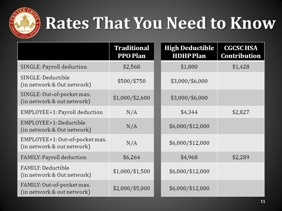 Traditional PPO Plan High Deductible HDHP Plan CGCSC HSA Contribution SINGLE: Payroll deduction$2,568$1,800$1,428 SINGLE: Deductible (in network & Out