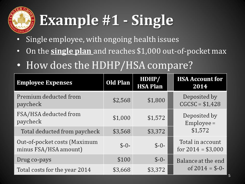 Employee ExpensesOld Plan HDHP/ HSA Plan HSA Account for 2014 Premium deducted from paycheck $2,568$1,800 Deposited by CGCSC = $1,428 FSA/HSA deducted