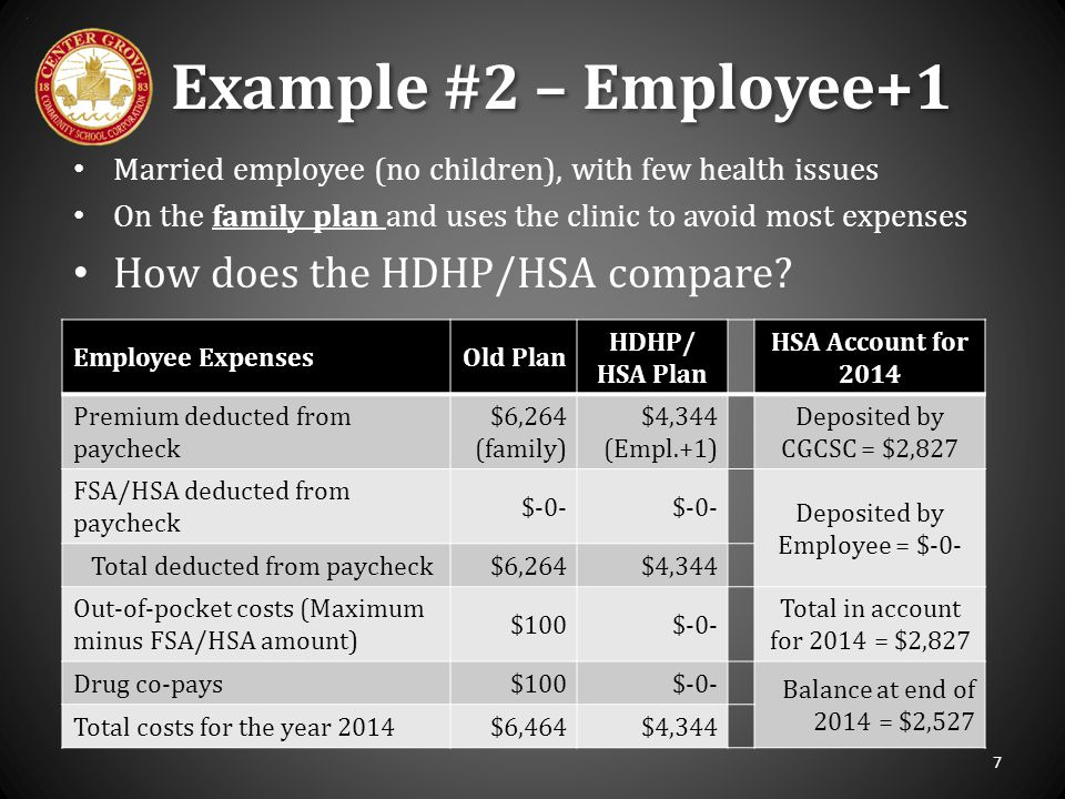 Employee ExpensesOld Plan HDHP/ HSA Plan HSA Account for 2014 Premium deducted from paycheck $6,264 (family) $4,344 (Empl.+1) Deposited by CGCSC = $2,
