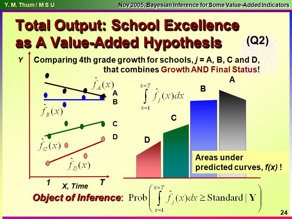 Y. M. Thum / M S U Y. M. Thum / M S U Nov 2005, Bayesian Inference for Some Value-Added Indicators 23 Value-Added over Projected Status T Object of In