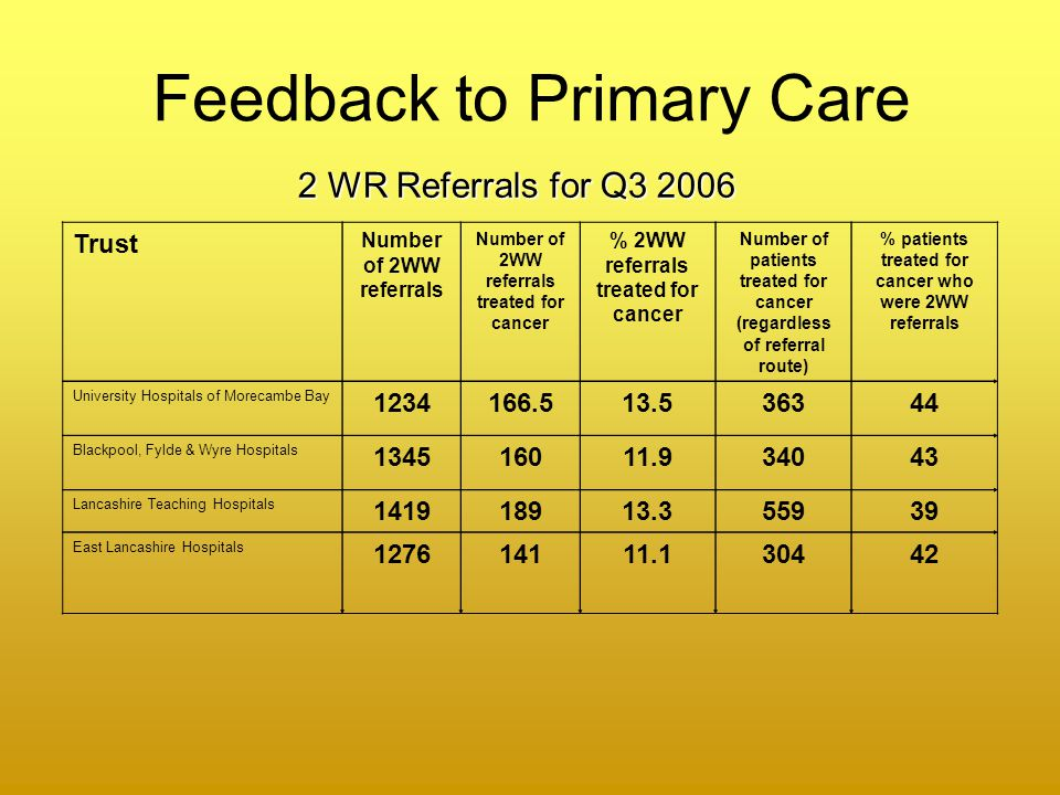 Feedback to Primary Care Trust Number of 2WW referrals Number of 2WW referrals treated for cancer % 2WW referrals treated for cancer Number of patients treated for cancer (regardless of referral route) % patients treated for cancer who were 2WW referrals University Hospitals of Morecambe Bay 1234166.513.536344 Blackpool, Fylde & Wyre Hospitals 134516011.934043 Lancashire Teaching Hospitals 141918913.355939 East Lancashire Hospitals 127614111.130442 2 WR Referrals for Q3 2006