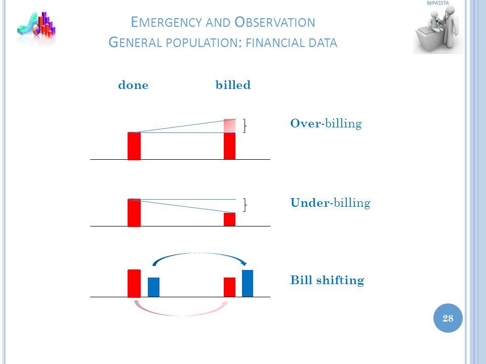 E MERGENCY AND O BSERVATION G ENERAL POPULATION : FINANCIAL DATA 28 donebilled Over -billing Under -billing Bill shifting