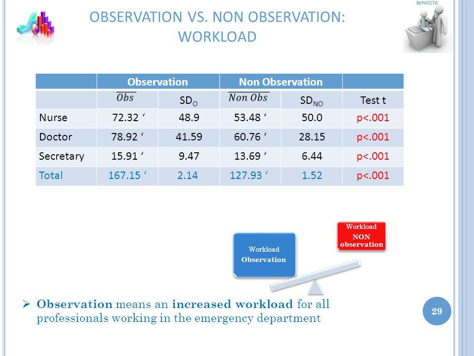 OBSERVATION VS.