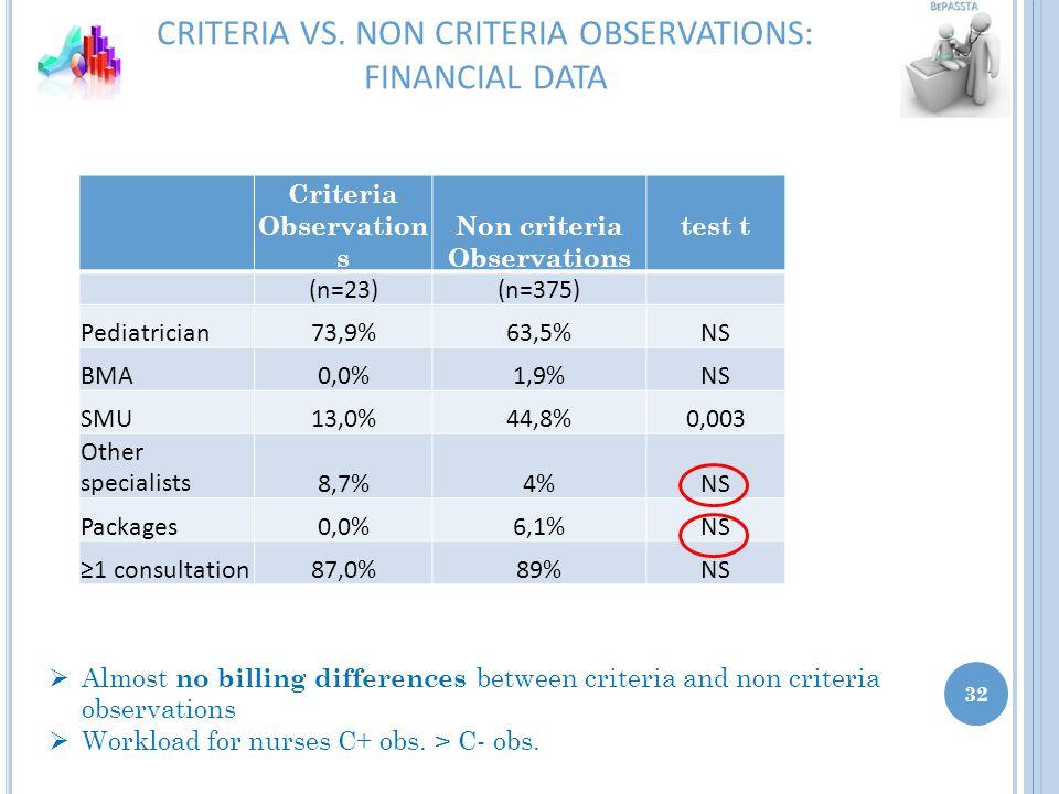 CRITERIA VS.