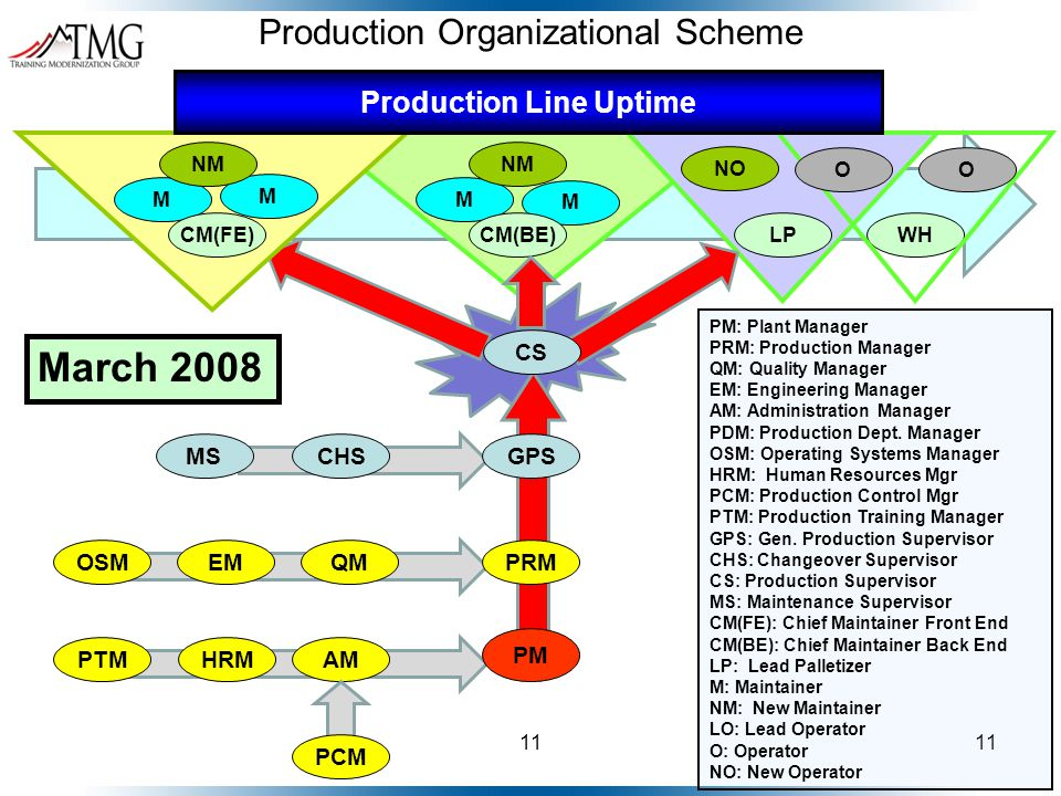 11 PRM PM EM Production Organizational Scheme PM: Plant Manager PRM: Production Manager QM: Quality Manager EM: Engineering Manager AM: Administration Manager PDM: Production Dept.