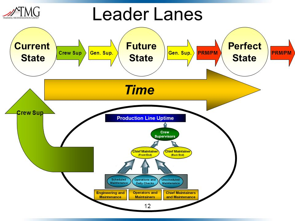 12 Leader Lanes Time Current State Future State Perfect State Crew SupGen.