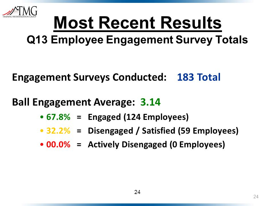 24 Most Recent Results Q13 Employee Engagement Survey Totals Engagement Surveys Conducted:183 Total Ball Engagement Average: 3.14 67.8% = Engaged (124 Employees) 32.2% = Disengaged / Satisfied (59 Employees) 00.0% = Actively Disengaged (0 Employees)
