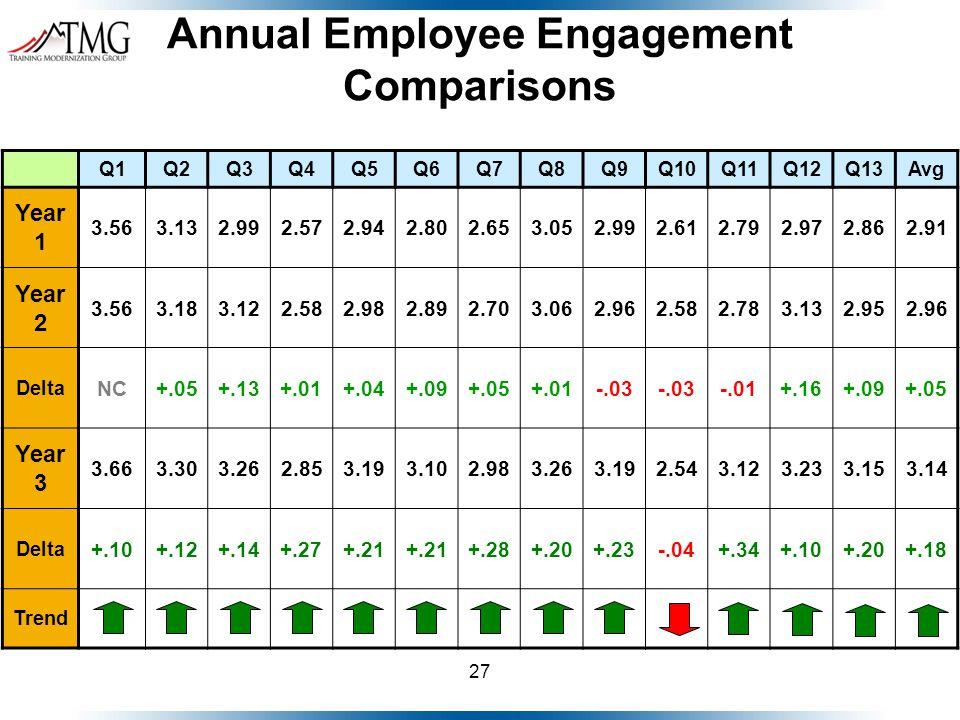 27 Annual Employee Engagement Comparisons Q1Q2Q3Q4Q5Q6Q7Q8Q9Q10Q11Q12Q13Avg Year 1 3.563.132.992.572.942.802.653.052.992.612.792.972.862.91 Year 2 3.5