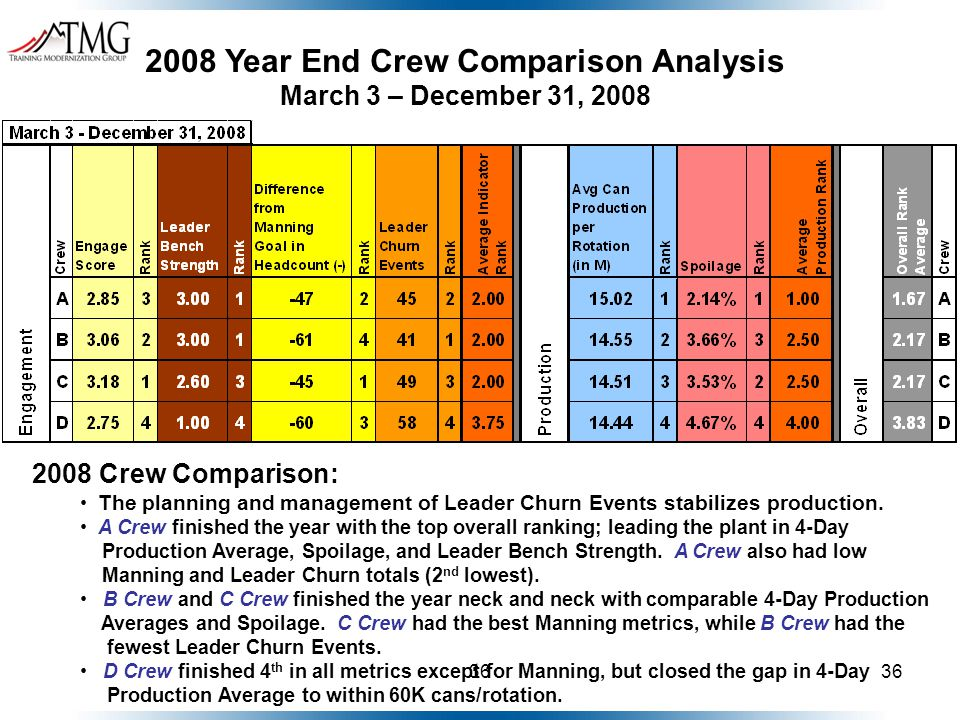 36 2008 Year End Crew Comparison Analysis March 3 – December 31, 2008 2008 Crew Comparison: The planning and management of Leader Churn Events stabili