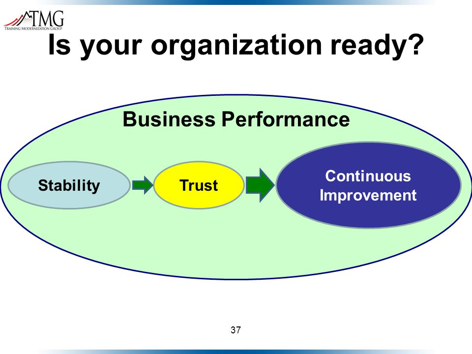 37 Is your organization ready StabilityTrust Continuous Improvement Business Performance