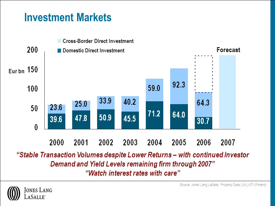 Investment Markets Source: Jones Lang LaSalle; Property Data (UK); KTI (Finland) Cross-Border Direct Investment Domestic Direct Investment Eur bn Stable Transaction Volumes despite Lower Returns – with continued Investor Demand and Yield Levels remaining firm through 2007 Watch interest rates with care Forecast
