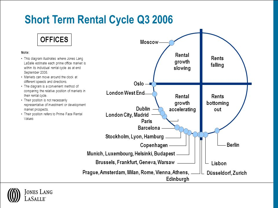 Short Term Rental Cycle Q3 2006 Note: This diagram illustrates where Jones Lang LaSalle estimate each prime office market is within its individual rental cycle as at end September 2006.
