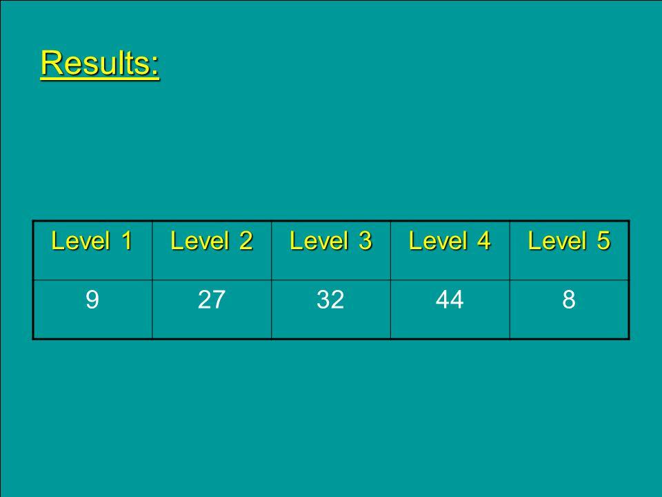 Results: Level 1 Level 2 Level 3 Level 4 Level 5 92732448
