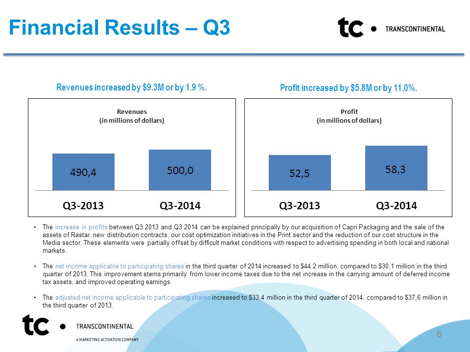 Financial Results – Q3 The increase in profits between Q and Q can be explained principally by our acquisition of Capri Packaging and the sale of the assets of Rastar, new distribution contracts, our cost optimization initiatives in the Print sector and the reduction of our cost structure in the Media sector.