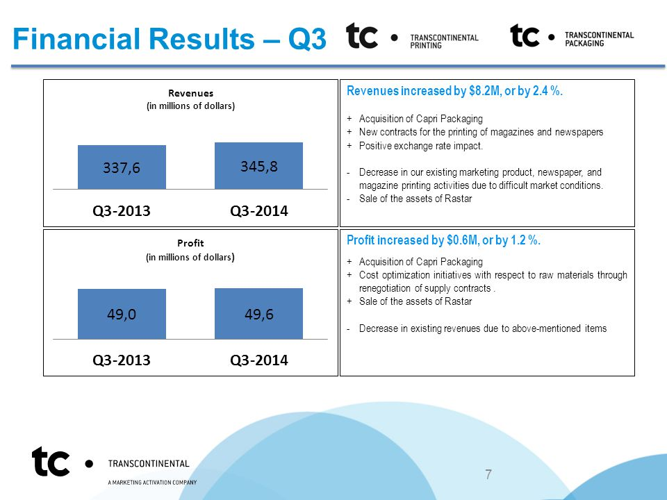 Financial Results – Q3 Revenues increased by $8.2M, or by 2.4 %.