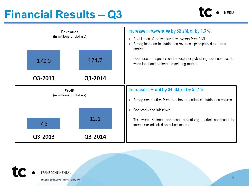 Financial Results – Q3 Increase in Revenues by $2.2M, or by 1.3 %.