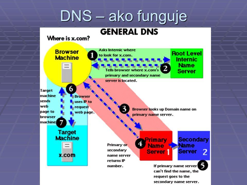 DNS – ako funguje