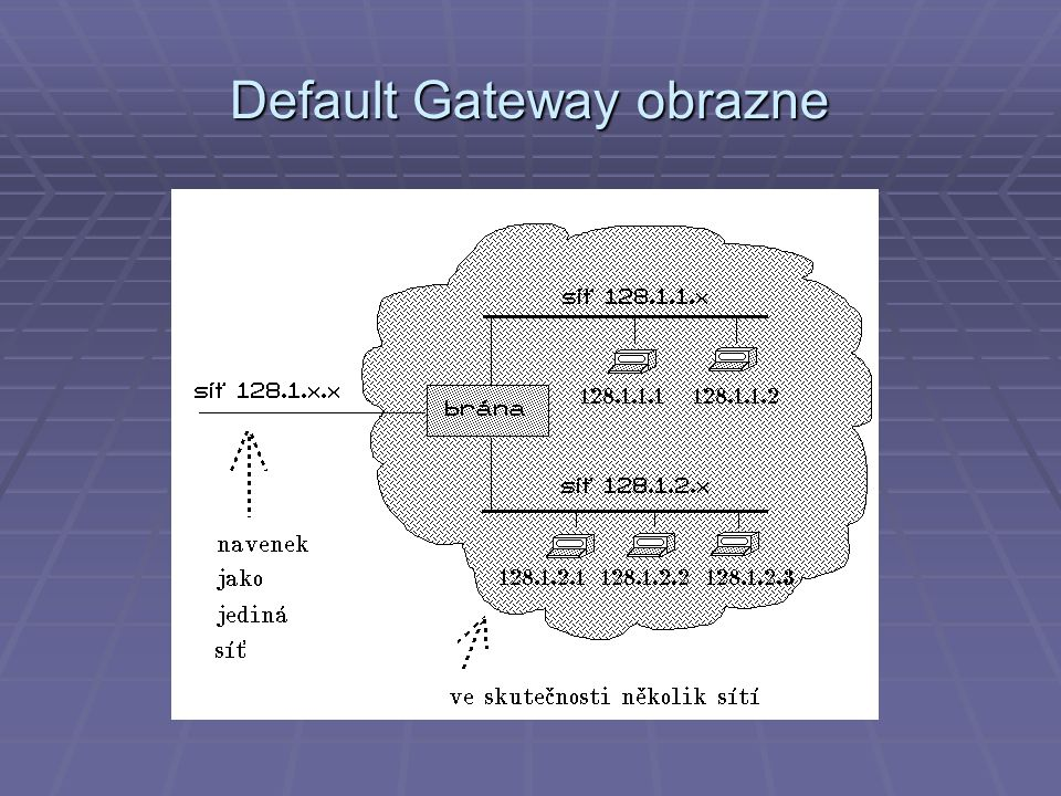 Default Gateway obrazne
