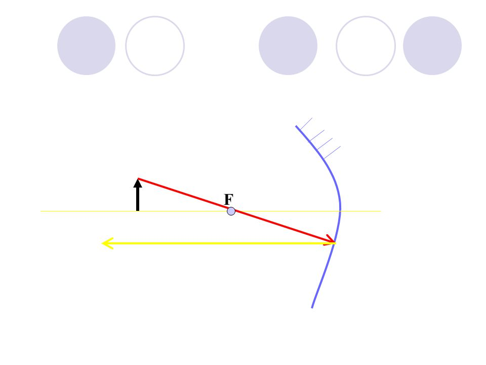 F Principal Axis Pole Concave Mirror Object All ray diagrams in curved mirrors and lens are drawn using the same set of rays.
