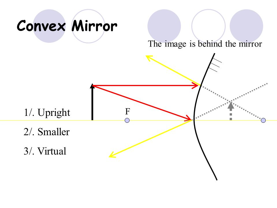 Object inside F 1/. Upright 2/. Magnified 3/. Virtual The image is behind the mirror F