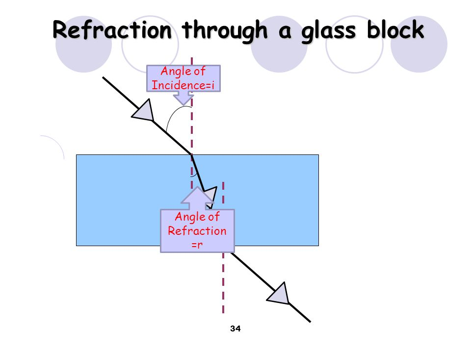 Refraction through a glass block Light bends towards the normal due to entering a more dense medium Light bends away from the normal due to entering a less dense medium Light slows down but is not bent, due to entering along the normal