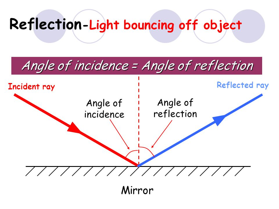 34 Refraction through a glass block Angle of Incidence=i Angle of Refraction =r