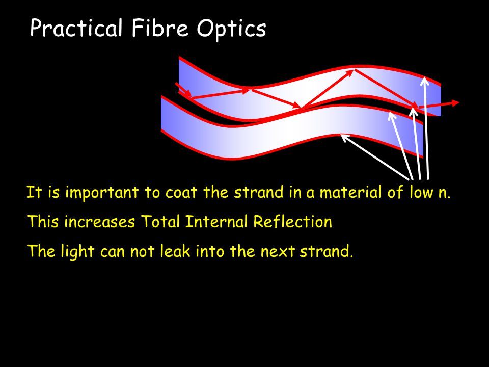 Uses of Total Internal Reflection Optical fibres: An optical fibre is a long, thin, transparent rod made of glass or plastic.