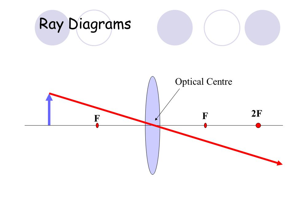 Focal Point Lenses Two types of lenses Converging LensDiverging Lens Focal Length=f