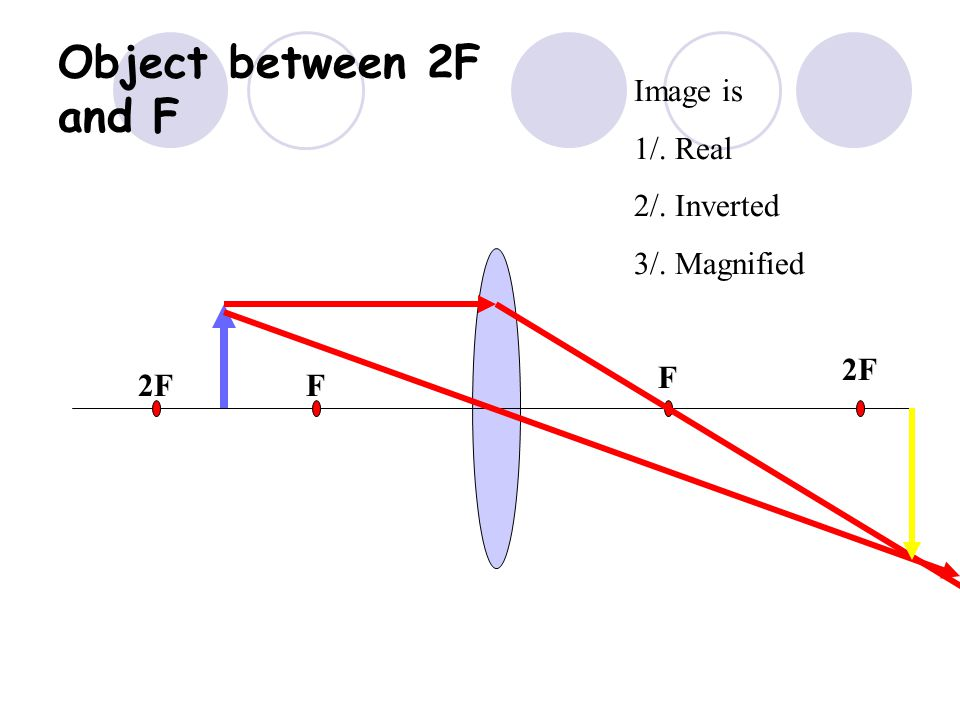 2F F F Object at 2F Image is 1/. Real 2/. Inverted 3/. Same size