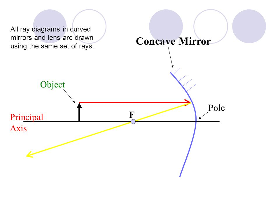Lens in Contact Most camera lens are made up of two lens joined to prevent dispersion of the light.