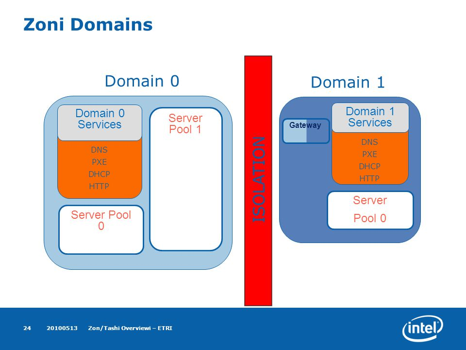 Zoni Domains 20100513Zon/Tashi Overviewi – ETRI24 Server Pool 0 DNS PXE DHCP HTTP Domain 0 Services Domain 0 Server Pool 1 Server Pool 0 DNS PXE DHCP