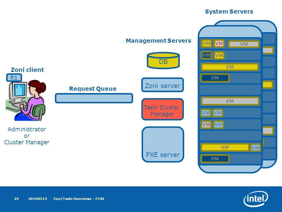 VM System Servers VM 20100513Zon/Tashi Overviewi – ETRI29 Zoni server DB Tashi Cluster Manager VM Management Servers PXE server Zoni client Administrator or Cluster Manager VM Request Queue R1