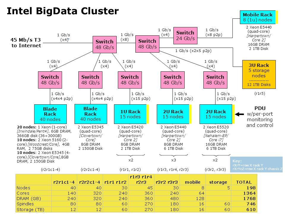 1 Gb/s (x8 p2p) Intel BigData Cluster 45 Mb/s T3 to Internet 3U Rack 5 storage nodes ------------- 12 1TB Disks 1 Gb/s (x2x5 p2p) x3 20 nodes: 1 Xeon (1-core) [Irwindale/Pent4], 6GB DRAM, 366GB disk (36+300GB) 10 nodes: 2 Xeon 5160 (2- core) [Woodcrest/Core], 4GB RAM, 2 75GB disks 10 nodes: 2 Xeon E5345 (4- core) [Clovertown/Core],8GB DRAM, 2 150GB Disk x2 Switch 48 Gb/s x2 1 Gb/s (x4x4 p2p) Blade Rack 40 nodes Switch 48 Gb/s 1 Gb/s (x4x4 p2p) Blade Rack 40 nodes Switch 48 Gb/s 1 Gb/s (x15 p2p) 1U Rack 15 nodes Switch 48 Gb/s 1 Gb/s (x15 p2p) 2U Rack 15 nodes Switch 48 Gb/s 1 Gb/s (x15 p2p) 2U Rack 15 nodes Switch 48 Gb/s Mobile Rack 8 (1u) nodes Switch 24 Gb/s * PDU w/per-port monitoring and control Switch 48 Gb/s 1 Gb/s (x8) 1 Gb/s (x4) 1 Gb/s (x4) 1 Gb/s (x4) 1 Gb/s (x4) 1 Gb/s (x4) 1 Gb/s (x4) 1 Gb/s (x4) (r2r2c1-4)(r2r1c1-4) (r1r5) Key: rXrY=row X rack Y rXrYcZ=row X rack Y chassis Z 2 Xeon E5345 (quad-core) [Clovertown/ Core] 8GB DRAM 2 150GB Disk 2 Xeon E5420 (quad-core) [Harpertown/ Core 2] 8GB DRAM 2 1TB Disk 2 Xeon E5440 (quad-core) [Harpertown/ Core 2] 8GB DRAM 6 1TB Disk 2 Xeon E5520 (quad-core) [Nehalem-EP/ Core i7] 16GB DRAM 6 1TB Disk (r1r1, r1r2)(r1r3, r1r4, r2r3)(r3r2, r3r3) 2 Xeon E5440 (quad-core) [Harpertown/ Core 2] 16GB DRAM 2 1TB Disk