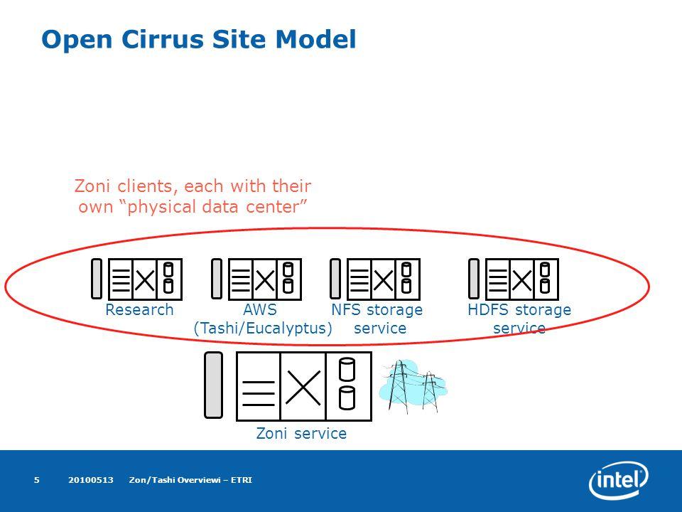20100513Zon/Tashi Overviewi – ETRI5 Open Cirrus Site Model Zoni service ResearchAWS (Tashi/Eucalyptus) NFS storage service HDFS storage service Zoni clients, each with their own physical data center