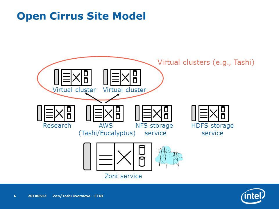 20100513Zon/Tashi Overviewi – ETRI6 Open Cirrus Site Model Zoni service ResearchAWS (Tashi/Eucalyptus) NFS storage service HDFS storage service Virtual cluster Virtual clusters (e.g., Tashi)