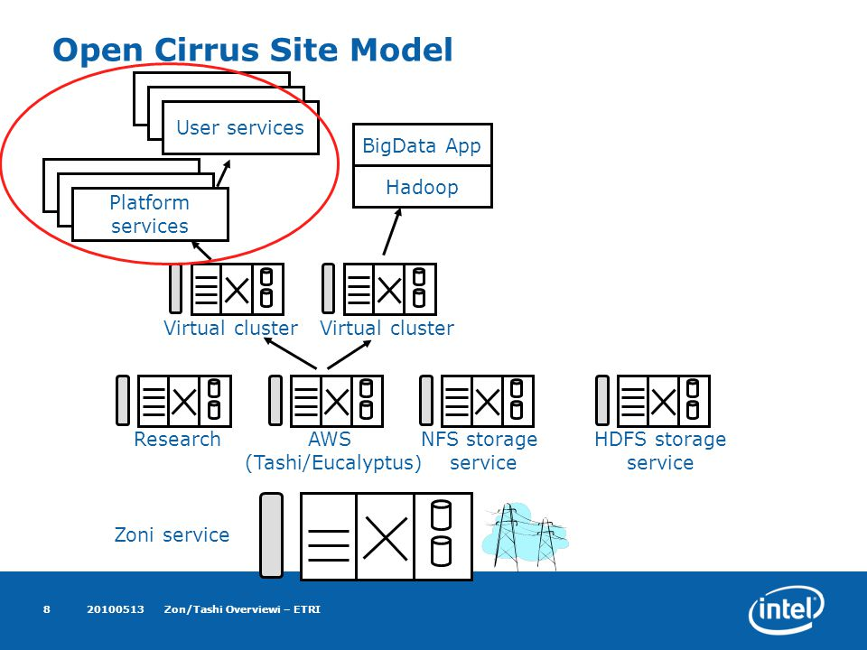 20100513Zon/Tashi Overviewi – ETRI8 Open Cirrus Site Model Zoni service ResearchAWS (Tashi/Eucalyptus) NFS storage service HDFS storage service Virtual cluster BigData App Hadoop Platform services User services