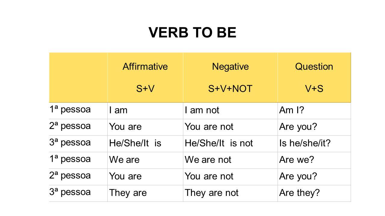VERB TO BE Affirmative S+V Negative S+V+NOT Question V+S 1ª pessoa I amI am notAm I.