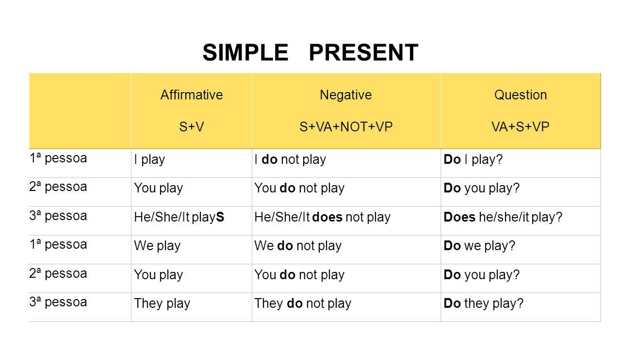 Affirmative S+V Negative S+VA+NOT+VP Question VA+S+VP 1ª pessoa I playI do not playDo I play.