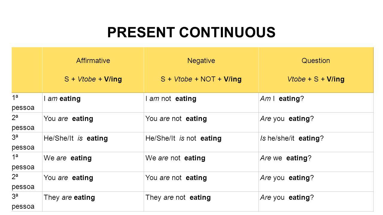 PRESENT CONTINUOUS Affirmative S + Vtobe + V/ing Negative S + Vtobe + NOT + V/ing Question Vtobe + S + V/ing 1ª pessoa I am eatingI am not eatingAm I eating.