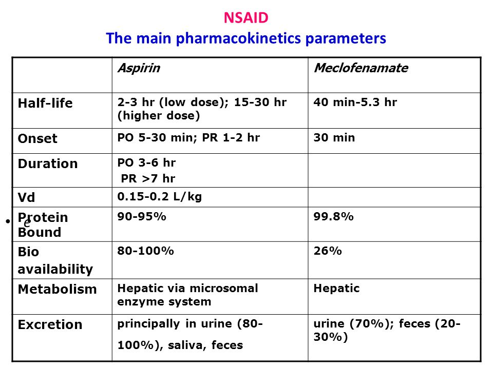 NSAID The main pharmacokinetics parameters e AspirinMeclofenamate Half-life 2-3 hr (low dose); 15-30 hr (higher dose) 40 min-5.3 hr Onset PO 5-30 min;