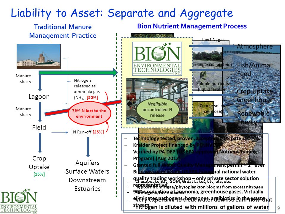 Liability to Asset: Separate and Aggregate 9 Traditional Manure Management Practice Lagoon Manure slurry Field Manure slurry Crop Uptake [25%]  Chesa