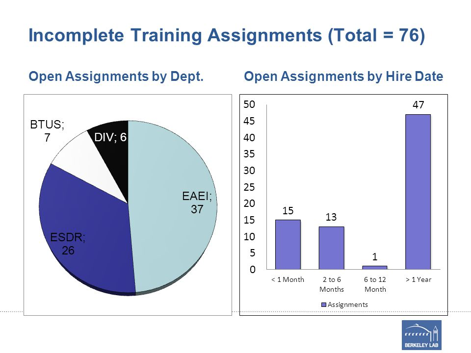 Incomplete Training Assignments (Total = 76) Open Assignments by Dept.Open Assignments by Hire Date