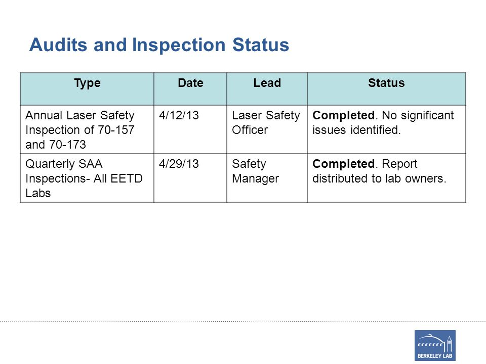 Audits and Inspection Status TypeDateLeadStatus Annual Laser Safety Inspection of 70-157 and 70-173 4/12/13Laser Safety Officer Completed.
