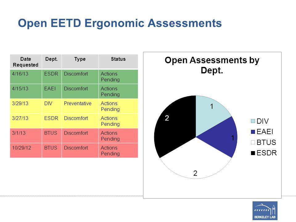 Open EETD Ergonomic Assessments Date Requested Dept.TypeStatus 4/16/13ESDRDiscomfortActions Pending 4/15/13EAEIDiscomfortActions Pending 3/29/13DIVPreventativeActions Pending 3/27/13ESDRDiscomfortActions Pending 3/1/13BTUSDiscomfortActions Pending 10/29/12BTUSDiscomfortActions Pending