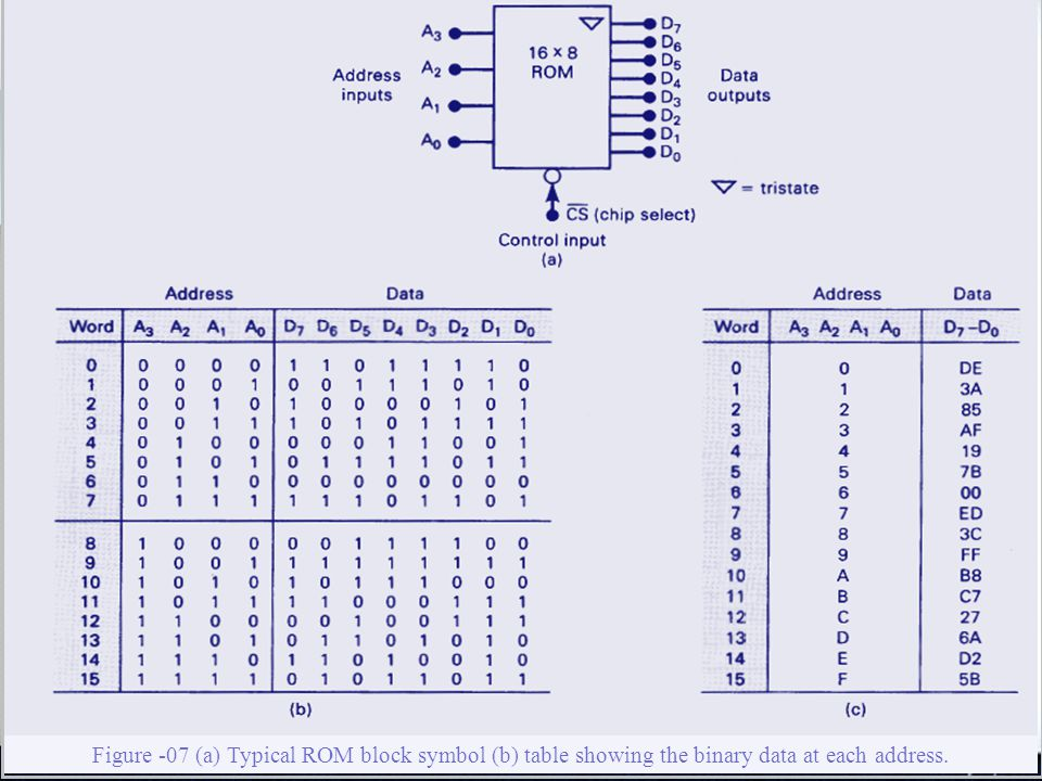 19 Figure -07 (a) Typical ROM block symbol (b) table showing the binary data at each address.
