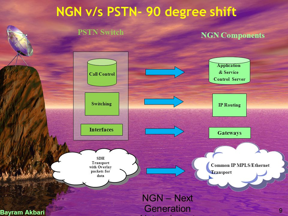 Interfaces Switching Call Control Application & Service Control Server IP Routing Gateways PSTN Switch NGN Components NGN v/s PSTN- 90 degree shift SD