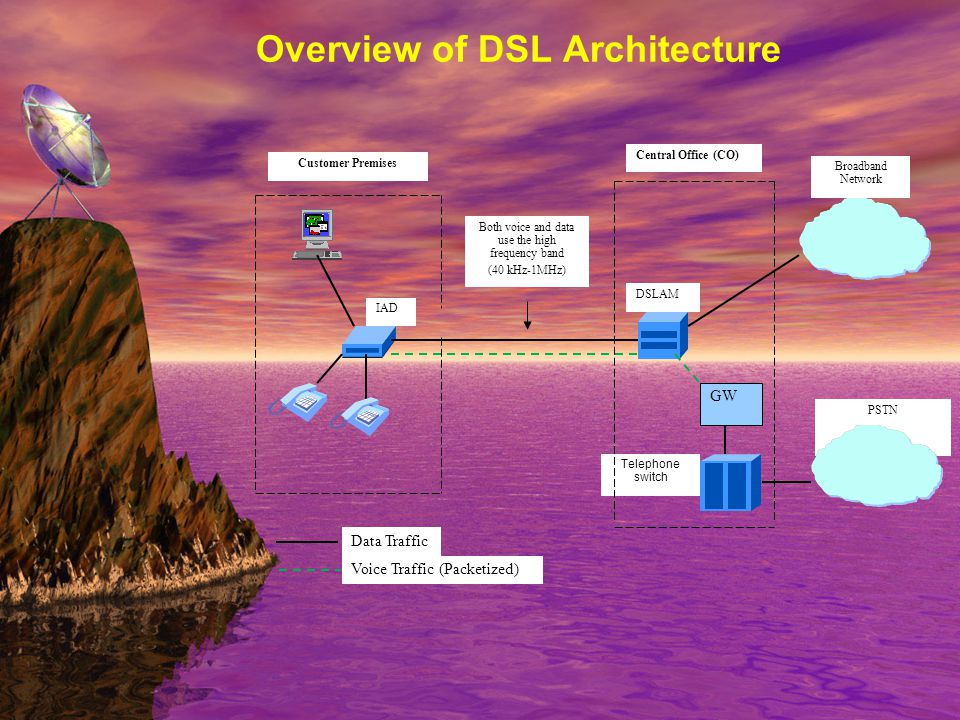 PSTN DSLAM Broadband Network Telephone switch Customer Premises Central Office (CO) IAD GW Data Traffic Voice Traffic (Packetized) Both voice and data