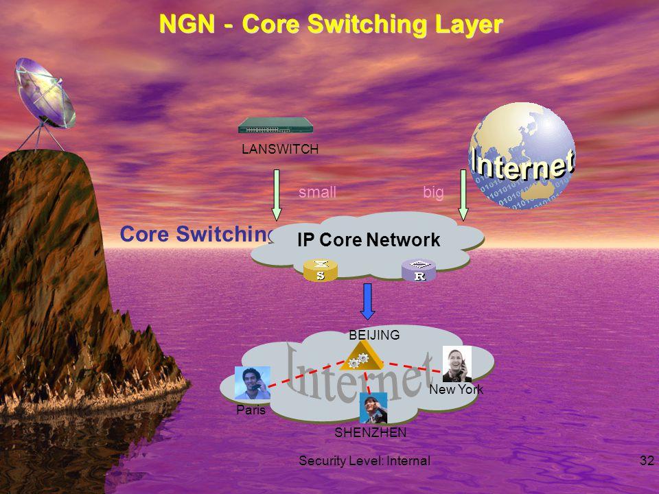 Security Level: Internal32 NGN - Core Switching Layer Core Switching IP Core Network LANSWITCH BEIJING SHENZHEN New York Paris bigsmall
